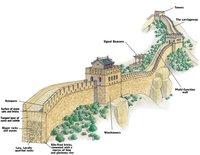 Структура стены